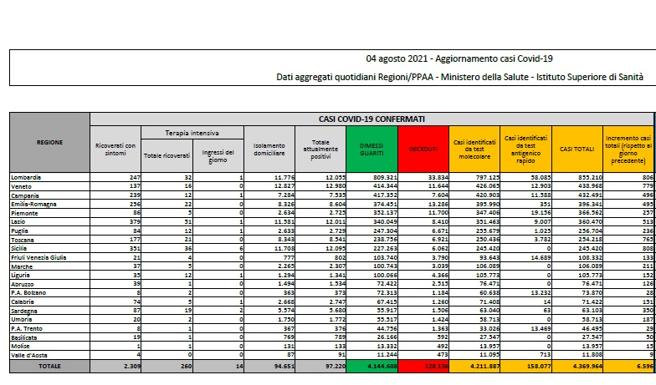 Coronavirus in Italia, il bollettino di oggi 4 agosto: 6.596 nuovi casi e 21 morti