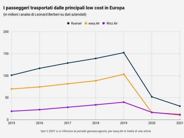 EasyJet-Wizz Air, così è saltato il matrimonio low cost nei cieli europei
