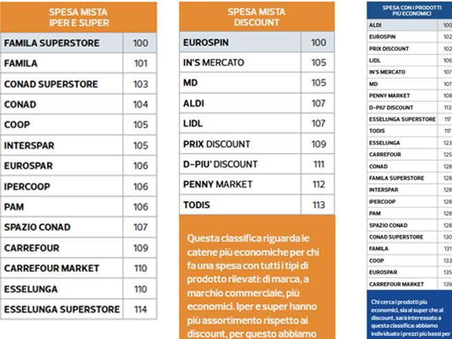 Supermercati convenienti, la classifica di Altroconsumo:  risparmi fino a 1.720 euro l'anno