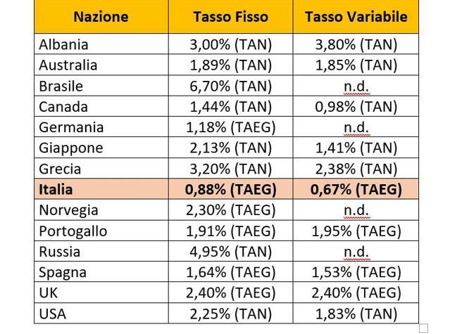 Mutui, tassi a confronto: l'Italia è conveniente. Guida per i giovani col Corriere