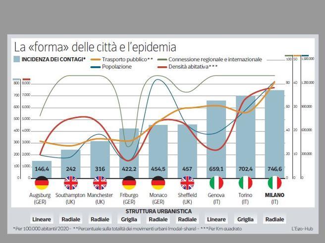 Città a cerchi, super mobilità interna«Virus, così Milano era vulnerabile»