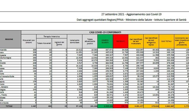 Il bollettino  1.772 nuovi casi e 45 morti. Tasso all'1,4%Corriere.it – Homepage