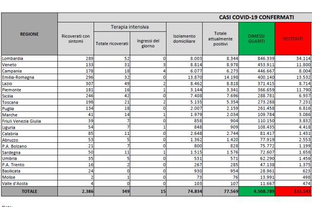 In Italia  2.437 nuovi casi e 24 morti. Tasso stabile allo 0,6%: il bollettino di oggi
