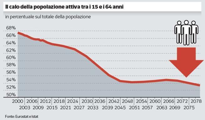 Pensioni, così Quota 100 ha creato «meno occupati» e sta frenando la ripresa
