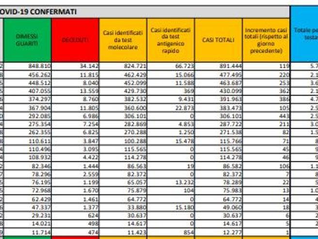 Coronavirus in Italia, il bollettino di oggi 26 ottobre: 4.054 nuovi casi e 48 morti