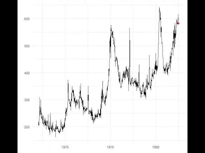 Disoccupazione Usa, il video che mostra, in 29 secondi, che cosa sta succedendo
