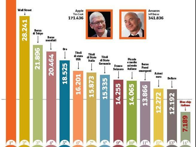 4513c4d57d Diecimila euro investiti il giorno del crac di Lehman oggi sarebbero....  Guarda l'infografica - Corriere.it
