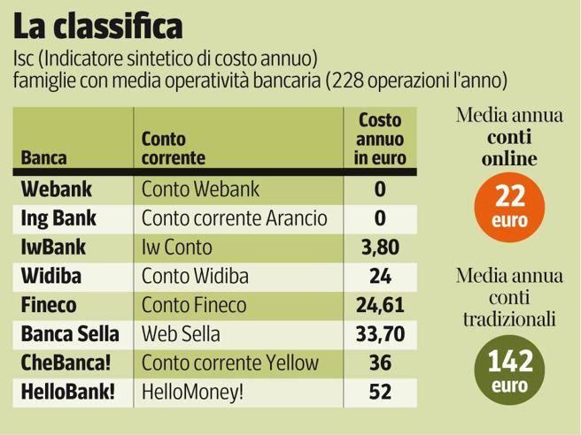 b351dd11d3 Conto corrente, quanto costa aprirlo all'estero. Online costa l'80% in meno  - Corriere.it