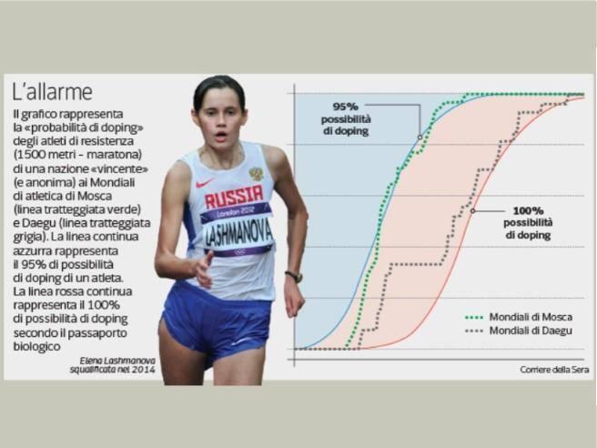 «Un atleta su 5 dopato»: l'atletica sotto accusa, controlli inefficaci
