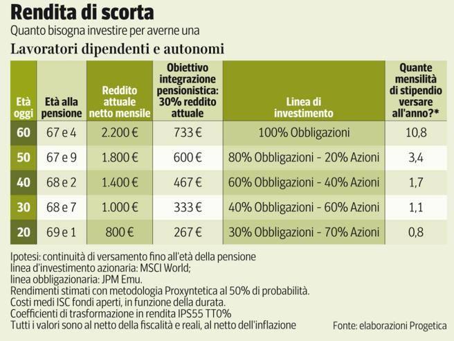 Pensione integrativa, quanto e come investire dai 20 ai 60