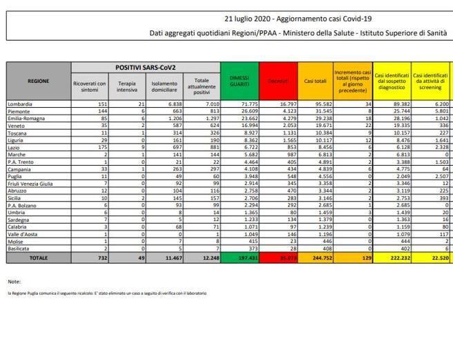 Coronavirus in Italia, il bollettino del 21 luglio: 244.752 casi positivi e 35.073 morti thumbnail