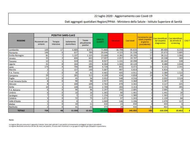 Coronavirus in Italia, il bollettino del 22 luglio: 245.032 casi positivi e 35.082 morti thumbnail