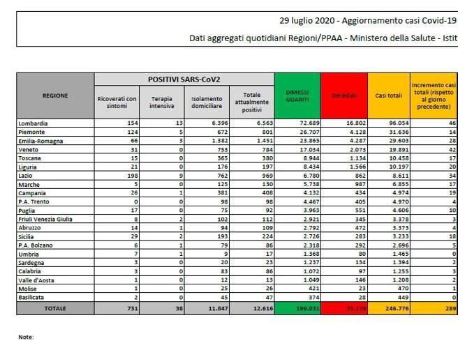 Coronavirus in Italia, il bollettino del 29 luglio:  246.776  casi positivi e 35.129 morti thumbnail