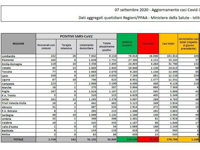 Coronavirus in Italia, il bollettino di oggi 7 settembre: 1.108 nuovi casi e 12 decessi thumbnail