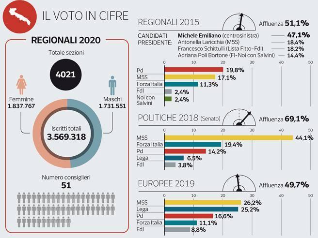 Elezioni 2020, in Puglia centrodestra unito e Emiliano «sceriffo» del Pd che vuole i voti M5S. Sfida al... thumbnail