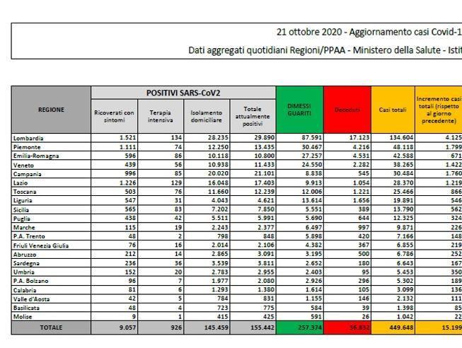 Coronavirus In Italia Il Bollettino Di Oggi 21 Ottobre 15 199 Nuovi Casi E 127 Morti Corriere It